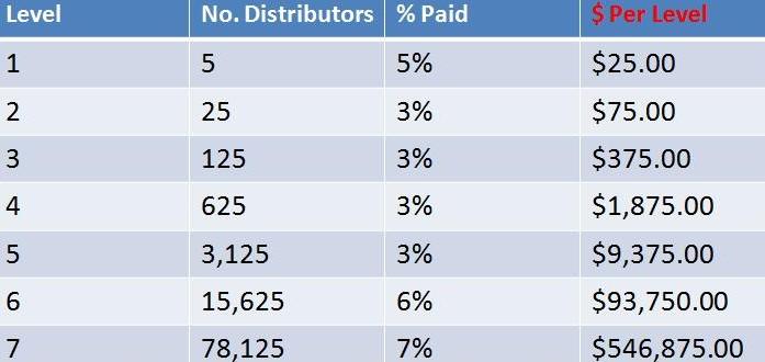 Compensation chart