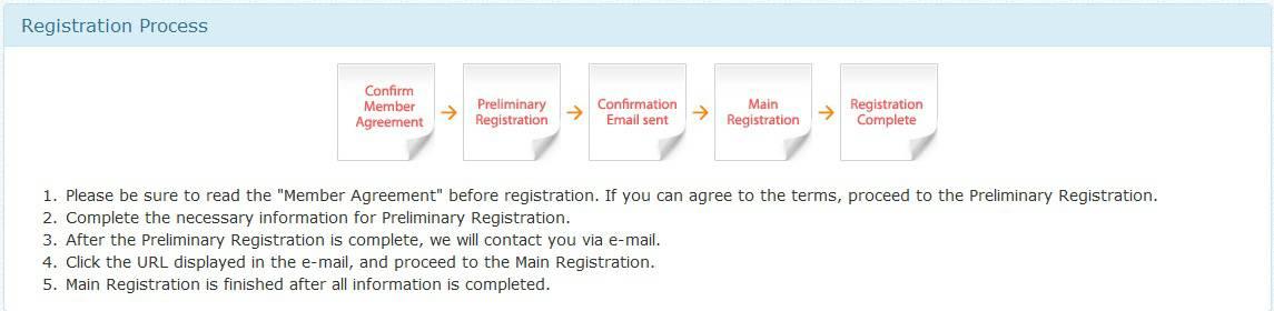 AIP Online Surveys Registration process