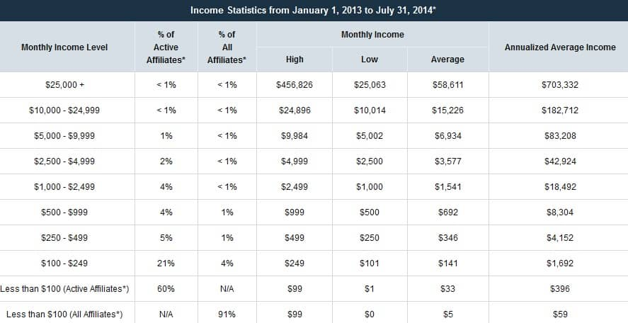 Empower Network Income Statistics