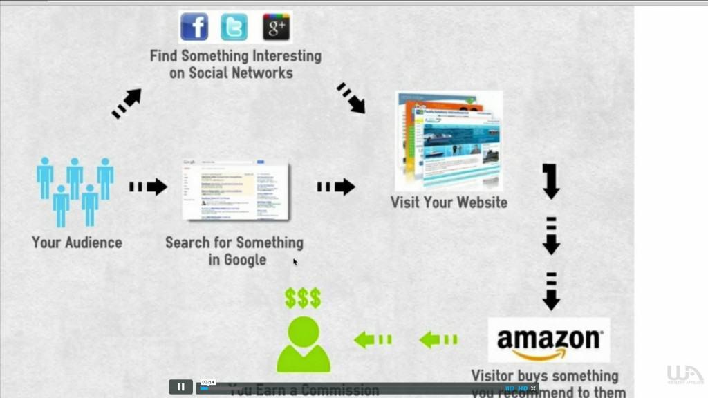 Making money online video