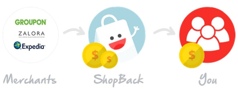 How Shopback works