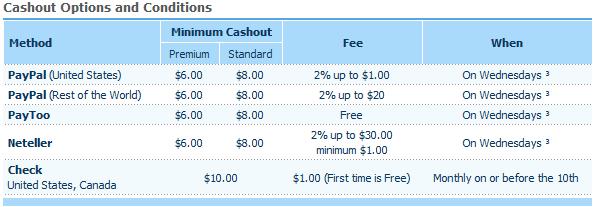 Clixsense cash out