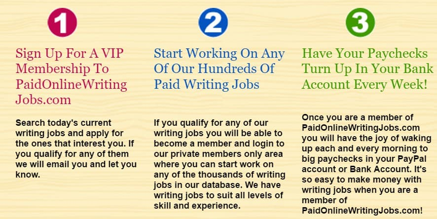 Paid Online Writings Jobs Process