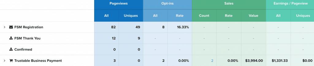 Clickfunnels statistics